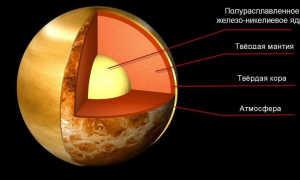 Внутреннее строение Венеры: магнитное поле, состав, гравитация