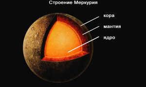 Все о планете Меркурий: сведения, строение, физические характеристики, состав