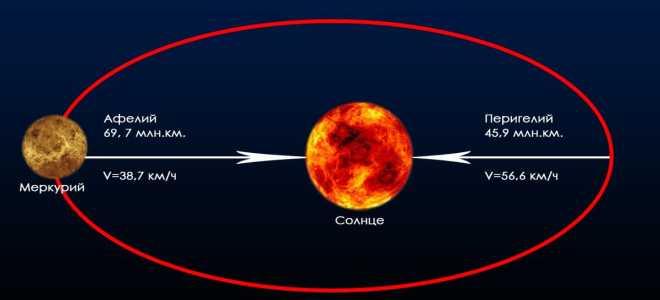 Период обращения Меркурия вокруг Солнца