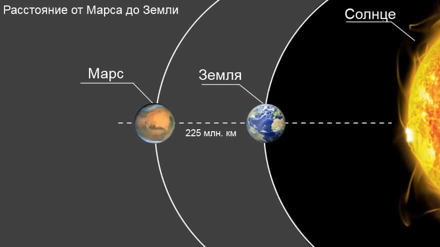 Расстояние до Марса