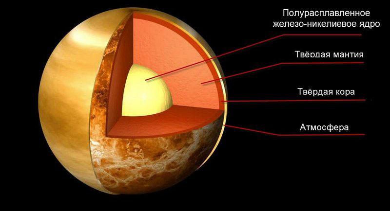 Строение и состав Венеры
